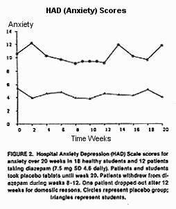 diazepam withdrawal after two weeks